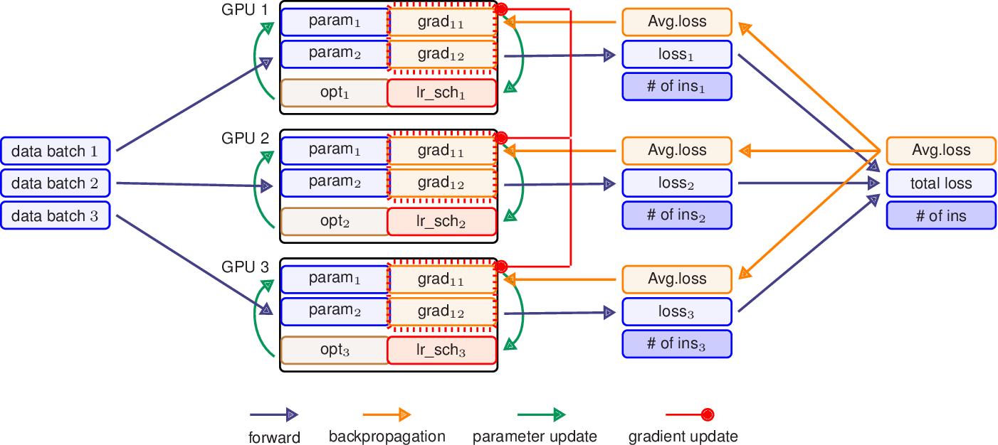 Figure 1 for HetSeq: Distributed GPU Training on Heterogeneous Infrastructure