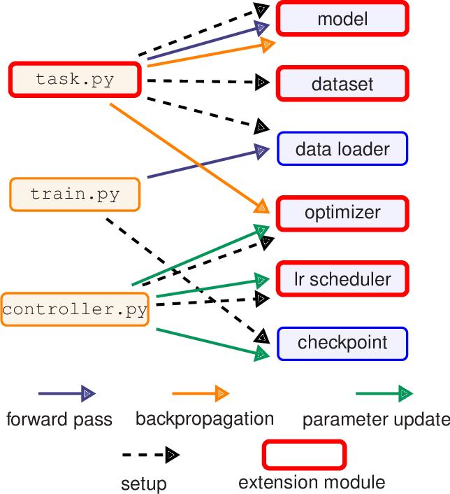 Figure 3 for HetSeq: Distributed GPU Training on Heterogeneous Infrastructure