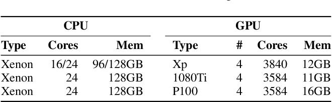 Figure 2 for HetSeq: Distributed GPU Training on Heterogeneous Infrastructure