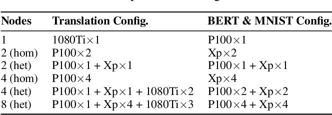 Figure 4 for HetSeq: Distributed GPU Training on Heterogeneous Infrastructure