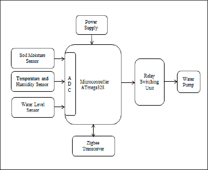 IoT based smart irrigation monitoring and controlling system