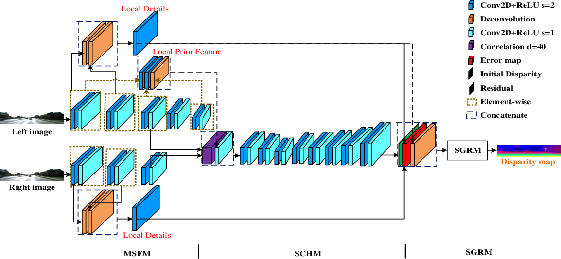 Figure 1 for End-to-End Learning of Multi-scale Convolutional Neural Network for Stereo Matching