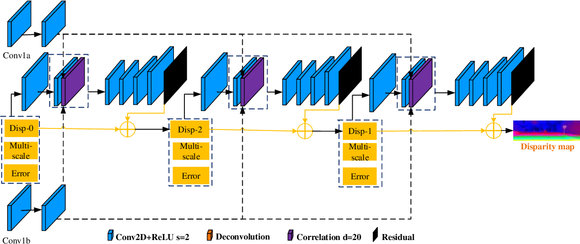 Figure 3 for End-to-End Learning of Multi-scale Convolutional Neural Network for Stereo Matching