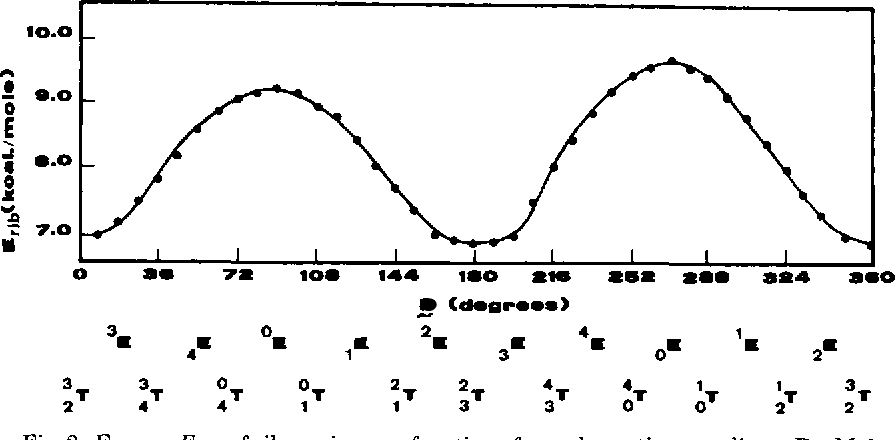 Fig. 2. Energy, Erib, of ribose ring as a function of pseudorotation coordinate P. Major puckering conformations are symbolically noted.