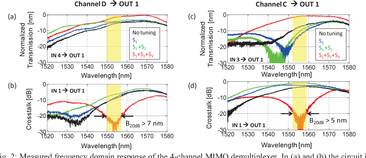 4-Channel all-optical MIMO demultiplexing on a silicon chip