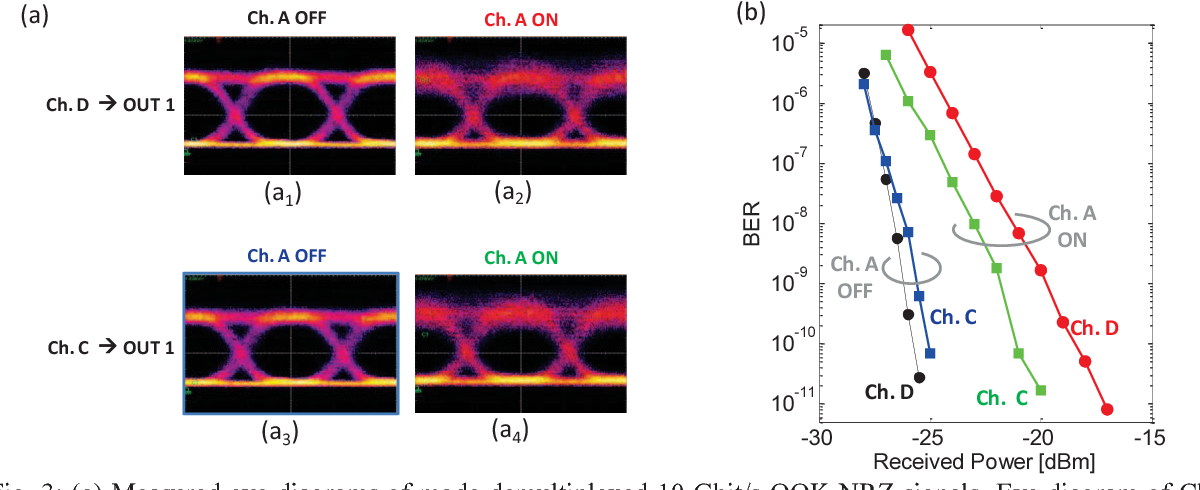 Figure 3 from 4-Channel all-optical MIMO demultiplexing on a silicon