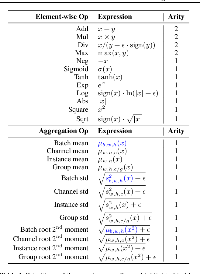 Figure 2 for Evolving Normalization-Activation Layers