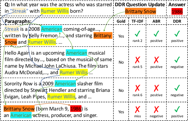 Figure 1 for DDRQA: Dynamic Document Reranking for Open-domain Multi-hop Question Answering