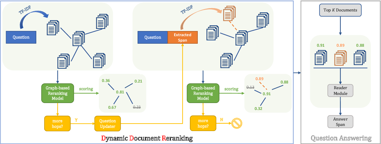 Figure 3 for DDRQA: Dynamic Document Reranking for Open-domain Multi-hop Question Answering