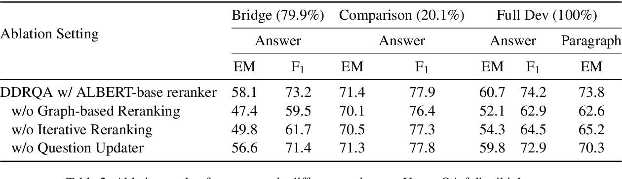 Figure 4 for DDRQA: Dynamic Document Reranking for Open-domain Multi-hop Question Answering