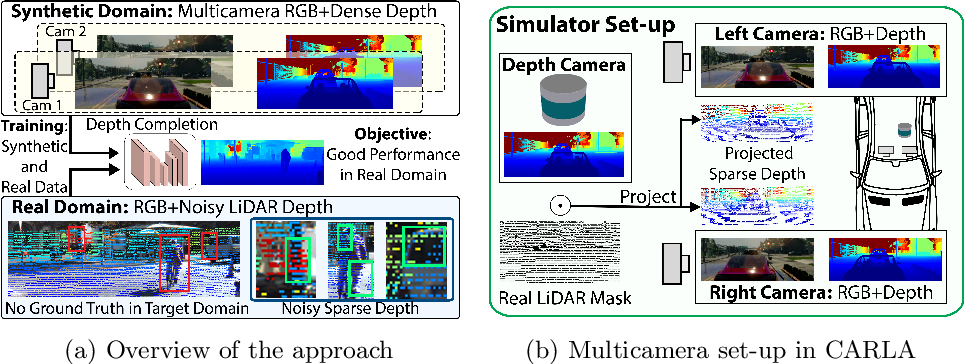 Figure 1 for Project to Adapt: Domain Adaptation for Depth Completion from Noisy and Sparse Sensor Data
