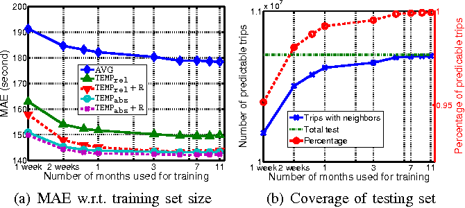 Figure 3 for A Simple Baseline for Travel Time Estimation using Large-Scale Trip Data