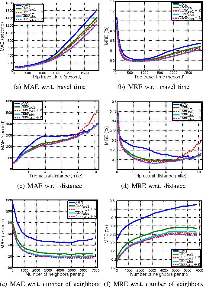 Figure 4 for A Simple Baseline for Travel Time Estimation using Large-Scale Trip Data