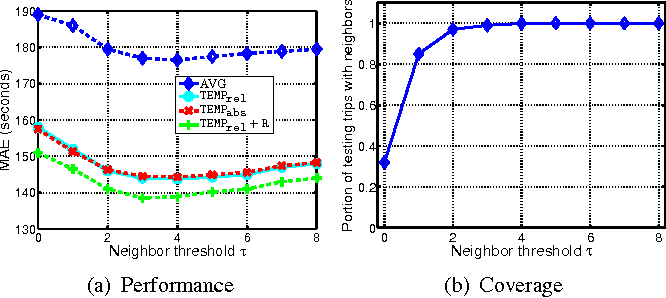 Figure 2 for A Simple Baseline for Travel Time Estimation using Large-Scale Trip Data