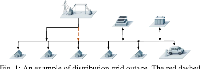 Figure 1 for Quick Line Outage Identification in Urban Distribution Grids via Smart Meters
