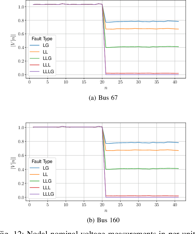 Figure 4 for Quick Line Outage Identification in Urban Distribution Grids via Smart Meters