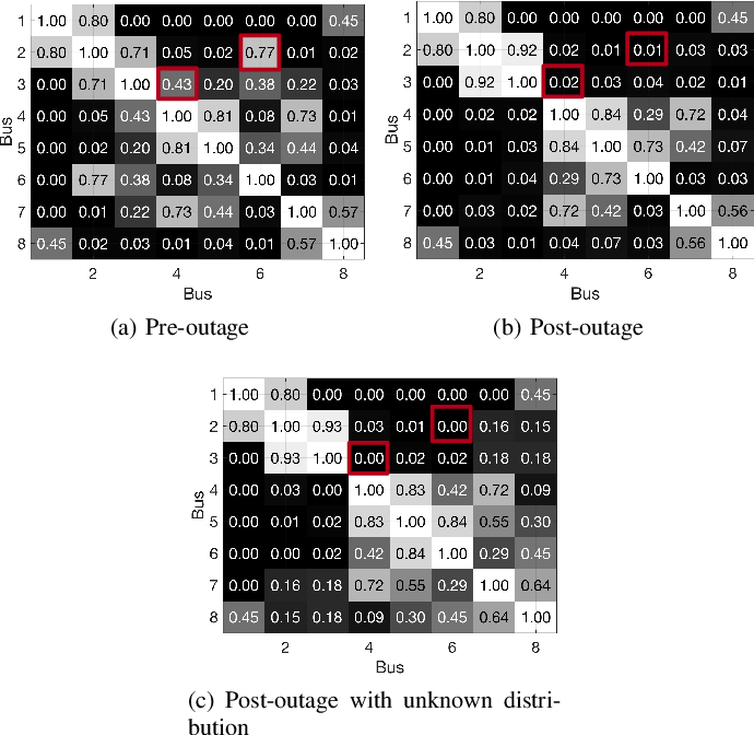 Figure 2 for Quick Line Outage Identification in Urban Distribution Grids via Smart Meters
