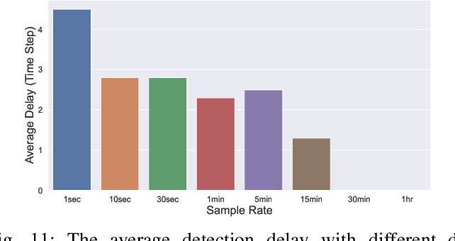 Figure 3 for Quick Line Outage Identification in Urban Distribution Grids via Smart Meters