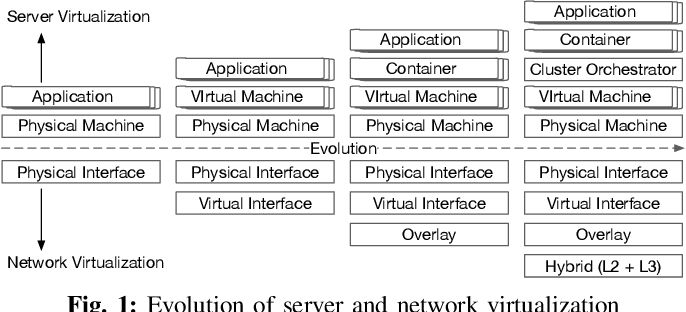 Figure 1 for FIXME: Enhance Software Reliability with Hybrid Approaches in Cloud