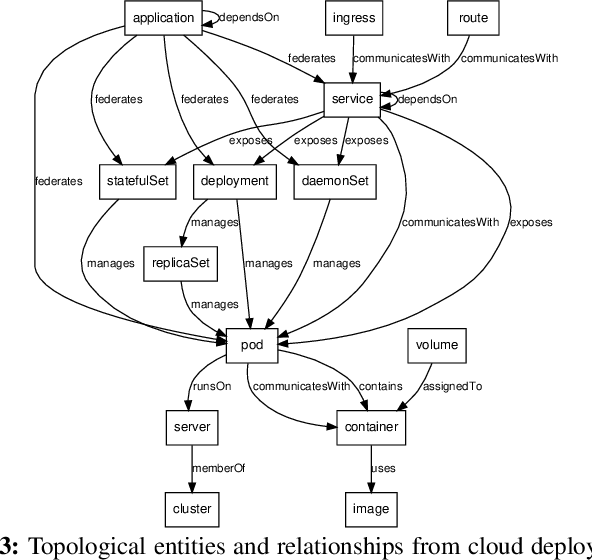 Figure 4 for FIXME: Enhance Software Reliability with Hybrid Approaches in Cloud