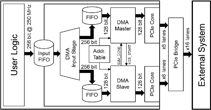 Figure 5 from A PCIe DMA Architecture for Multi-Gigabyte Per