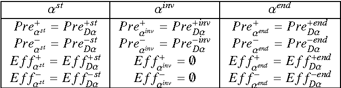 Figure 3 for Extracting Lifted Mutual Exclusion Invariants from Temporal Planning Domains