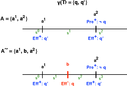 Figure 4 for Extracting Lifted Mutual Exclusion Invariants from Temporal Planning Domains