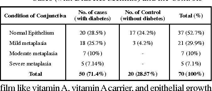 Table 3 from tear secretion and tear film function in diabetics table 3 fandeluxe Images
