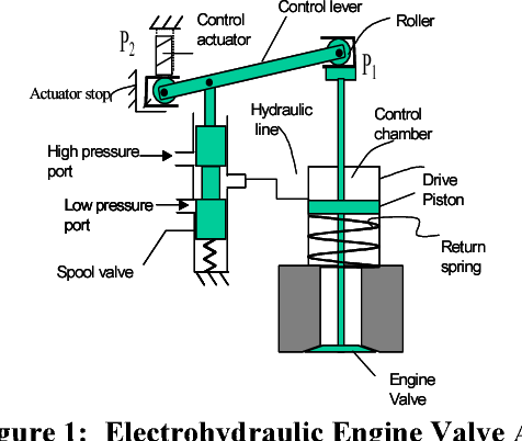 Control System Design for an Electrohydraulic Fully Flexible Valve