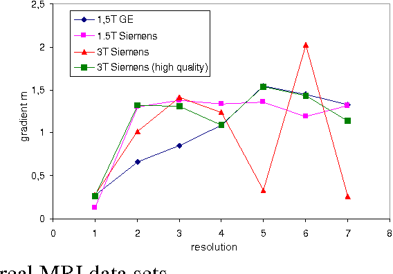 Figure 3 for Benchmarking the Quality of Diffusion-Weighted Images