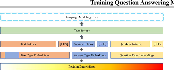Figure 2 for Training Question Answering Models From Synthetic Data