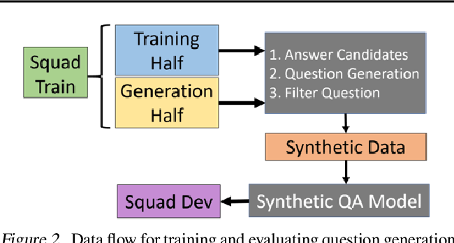 Figure 3 for Training Question Answering Models From Synthetic Data