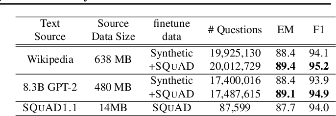 Figure 4 for Training Question Answering Models From Synthetic Data