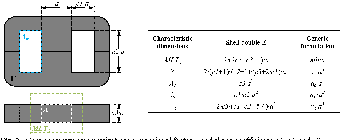 High-frequency effects and minimum size design methodology for SMPS