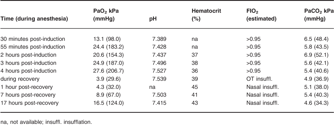 Table 1 from Post-anesthetic pulmonary edema in two horses