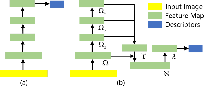 Figure 3 for NDPNet: A novel non-linear data projection network for few-shot fine-grained image classification