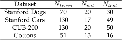 Figure 2 for NDPNet: A novel non-linear data projection network for few-shot fine-grained image classification