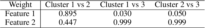 Figure 2 for CS Sparse K-means: An Algorithm for Cluster-Specific Feature Selection in High-Dimensional Clustering