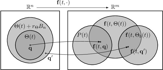 Figure 1 for Prioritized Inverse Kinematics: Desired Task Trajectories in Nonsingular Task Spaces