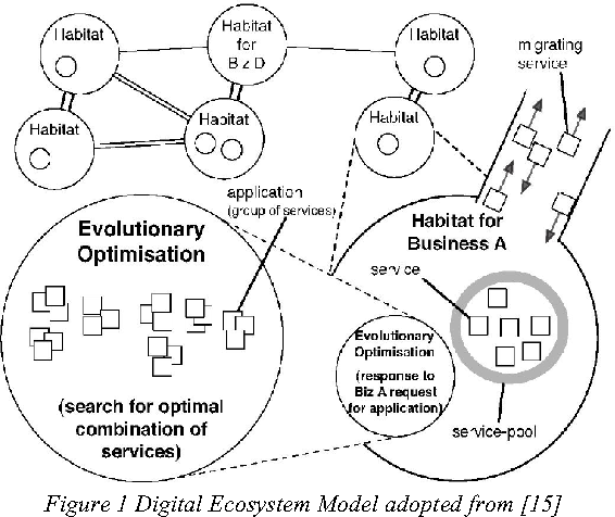 The Evolution of Small and Medium Enterprise in Digital Business