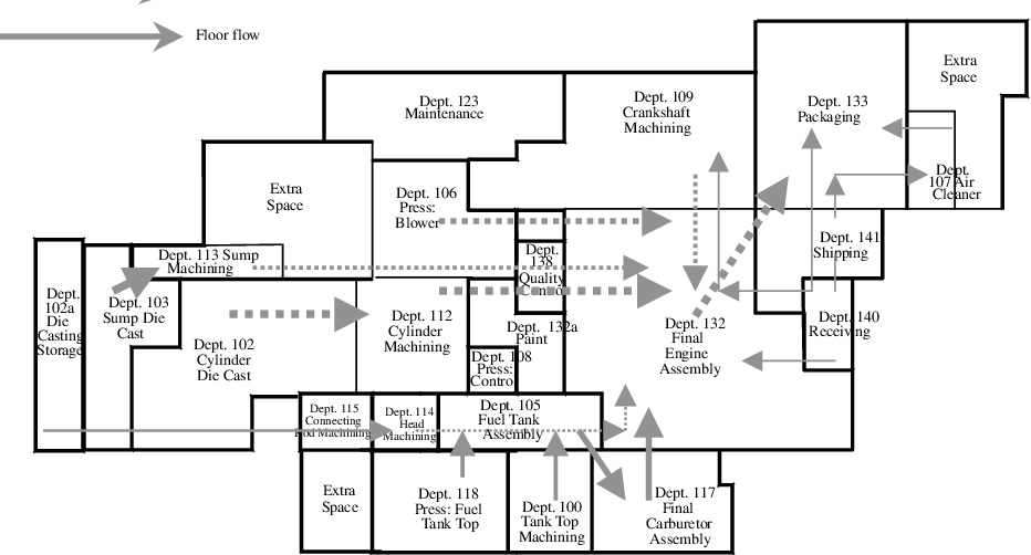 Figure 3 From Improving Factory Layout Under A Mixed Floor