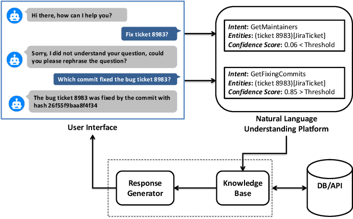 Figure 1 for A Comparison of Natural Language Understanding Platforms for Chatbots in Software Engineering