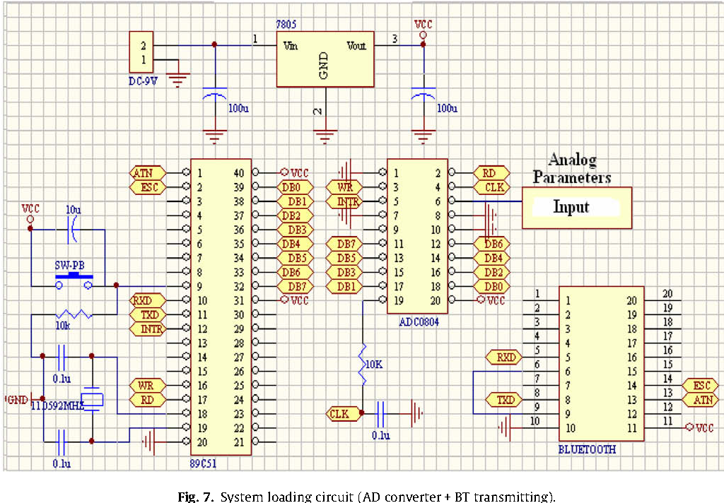 Figure 33 from constructing transmitting interface of for Table 7 1 design parameters