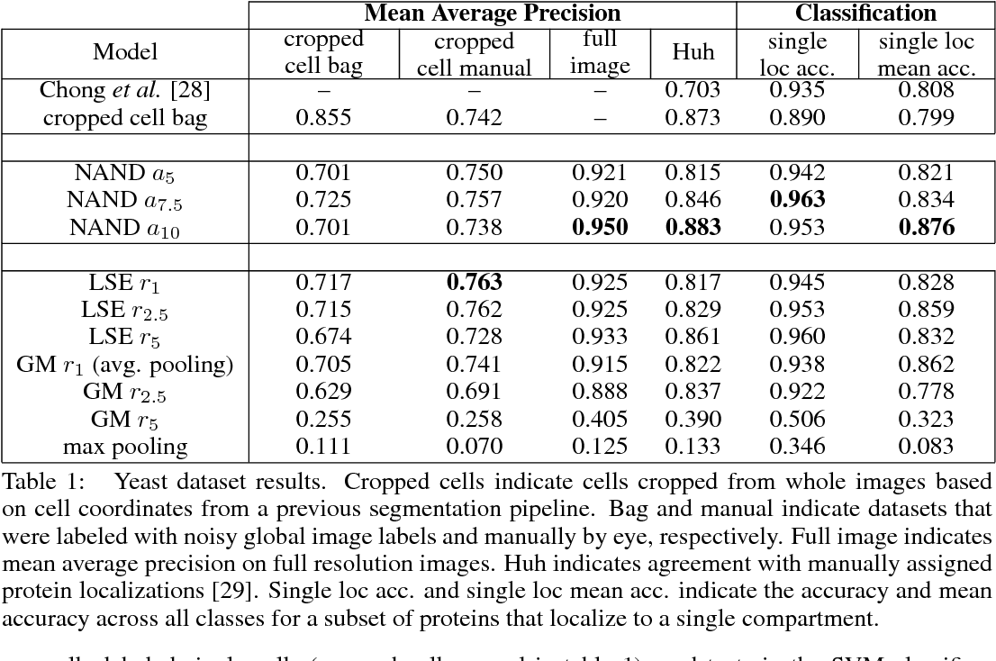 Figure 2 for Classifying and Segmenting Microscopy Images Using Convolutional Multiple Instance Learning