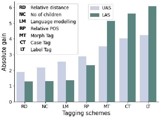 Figure 4 for A Little Pretraining Goes a Long Way: A Case Study on Dependency Parsing Task for Low-resource Morphologically Rich Languages