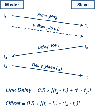 Figure 1 for Evaluating the Performance of Over-the-Air Time Synchronization for 5G and TSN Integration