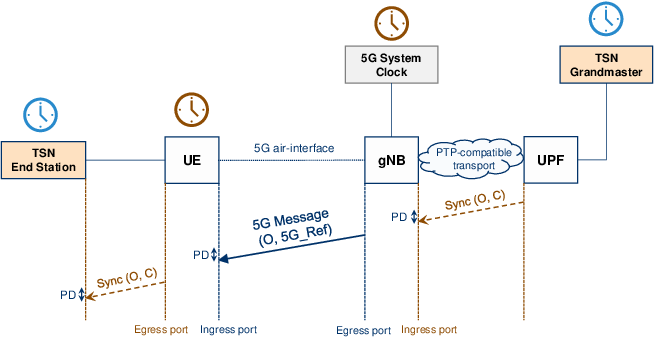 Figure 3 for Evaluating the Performance of Over-the-Air Time Synchronization for 5G and TSN Integration