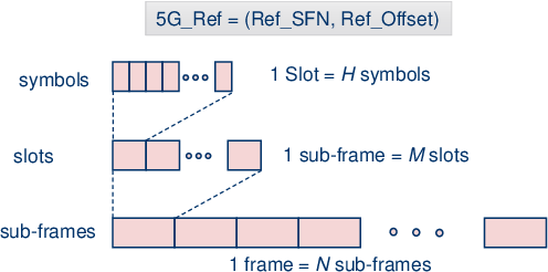 Figure 4 for Evaluating the Performance of Over-the-Air Time Synchronization for 5G and TSN Integration