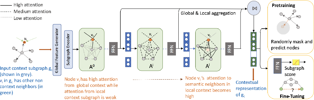 Figure 3 for Self-Supervised Learning of Contextual Embeddings for Link Prediction in Heterogeneous Networks