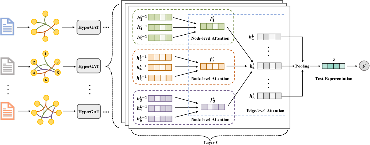 Figure 1 for Be More with Less: Hypergraph Attention Networks for Inductive Text Classification